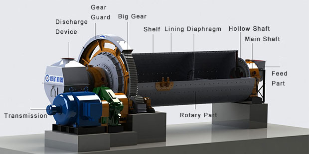 Ore ball mill structure.jpg