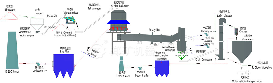 Lime production process.jpg