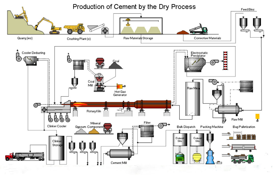 cement-manufacturing-process-flow-chart
