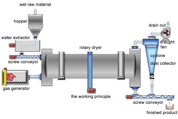 rotary-dryer-1.jpg