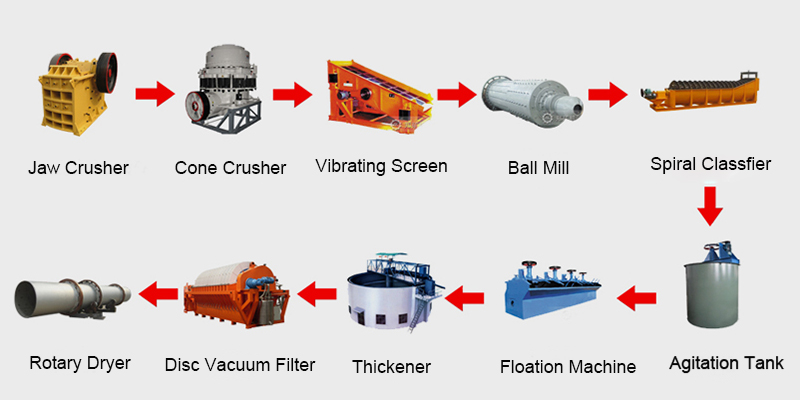 Main equipment-ore dressing.jpg
