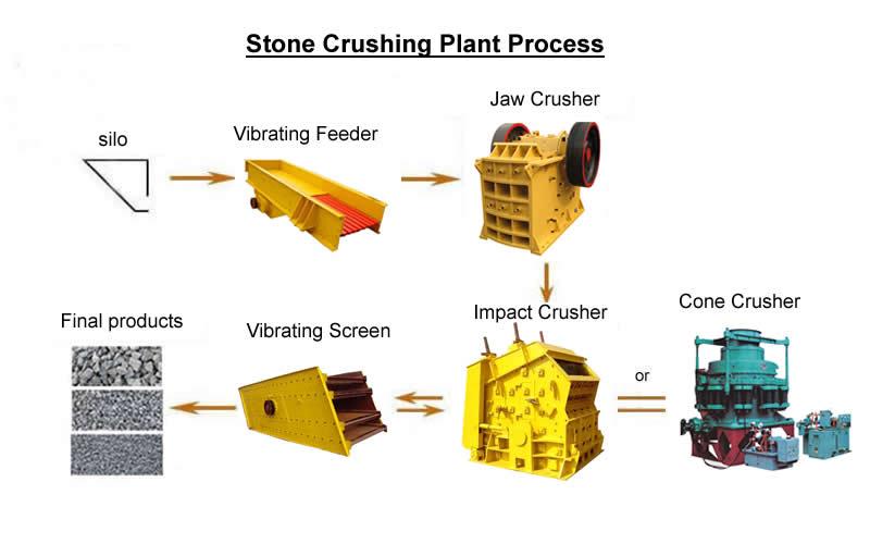 stone Crushing Plant process.jpg